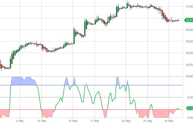 BP - Technical Analysis - 30th May 2017